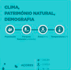 Climate / Natural Heritage / Demography